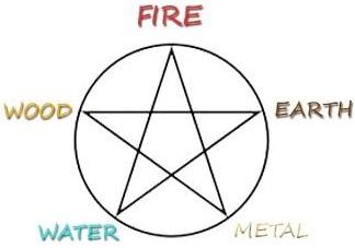 The Five Elements for Emotional Balance